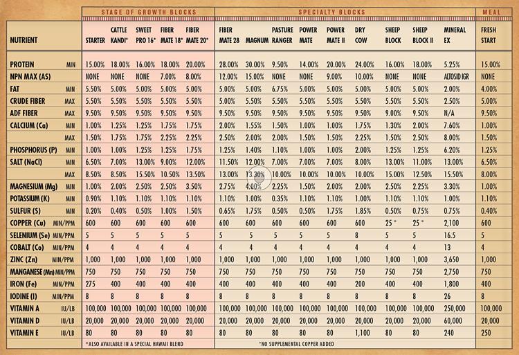 SweetPro Chart